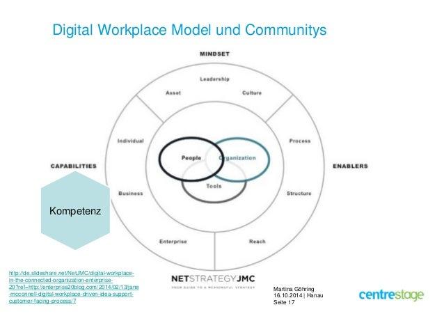 Digital Workplace Model und Communitys  Martina Göhring  16.10.2014 | Hanau  Seite 17  Kompetenz  http://de.slideshare.net...