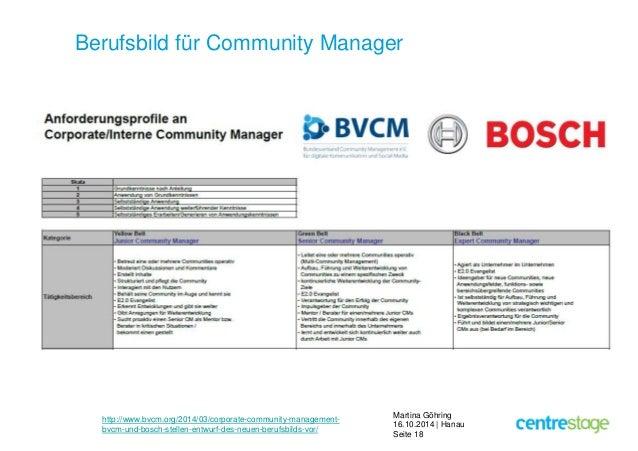 Berufsbild für Community Manager  Martina Göhring  16.10.2014 | Hanau  Seite 18  http://www.bvcm.org/2014/03/corporate-com...