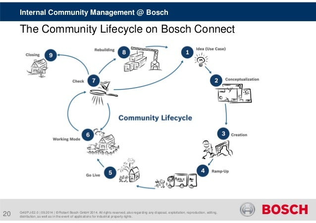 Internal Community Management @ Bosch  The Community Lifecycle on Bosch Connect  G40/PJ-E2.0 | 09.2014 | © Robert Bosch Gm...