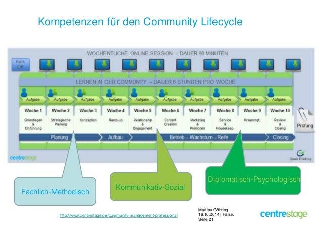 Kompetenzen für den Community Lifecycle  Martina Göhring  16.10.2014 | Hanau  Seite 21  Fachlich-Methodisch  Kommunikativ-...