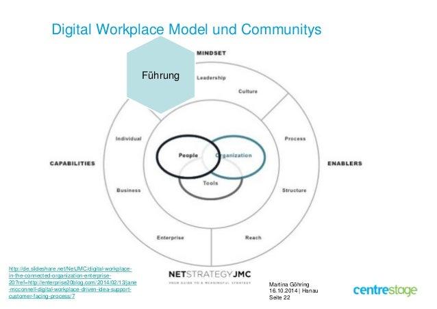 Digital Workplace Model und Communitys  Martina Göhring  16.10.2014 | Hanau  Seite 22  http://de.slideshare.net/NetJMC/dig...