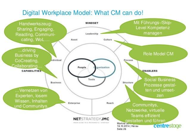 Digital Workplace Model: What CM can do!  Mit Führungs-/Skip-  Level Kompetenz  Martina Göhring  16.10.2014 | Hanau  Seite...