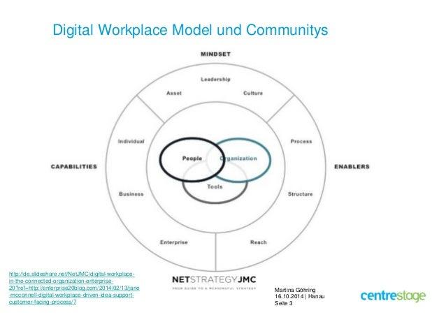 Digital Workplace Model und Communitys  Martina Göhring  16.10.2014 | Hanau  Seite 3  http://de.slideshare.net/NetJMC/digi...