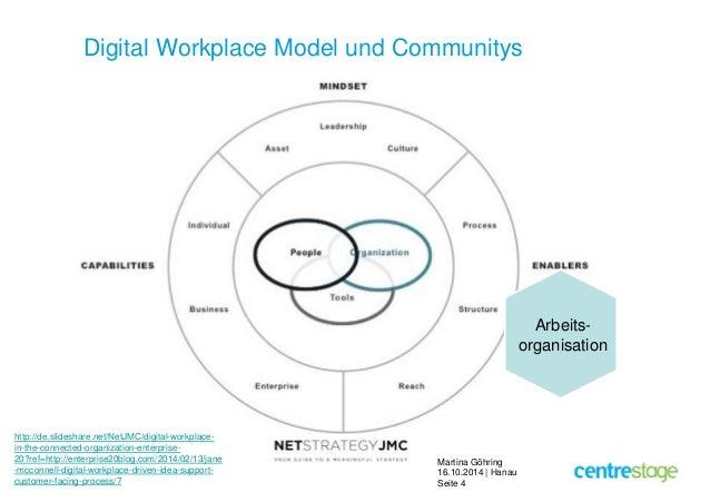 Digital Workplace Model und Communitys  Martina Göhring  16.10.2014 | Hanau  Seite 4  http://de.slideshare.net/NetJMC/digi...