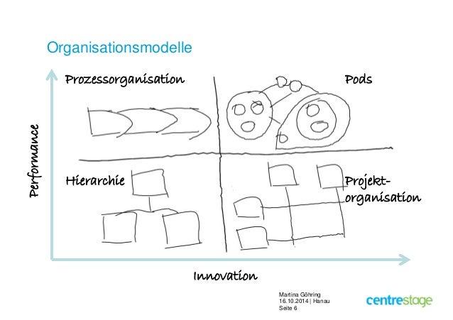 Martina Göhring  16.10.2014 | Hanau  Seite 6  Organisationsmodelle  Prozessorganisation Pods  Hierarchie Projekt-organisat...