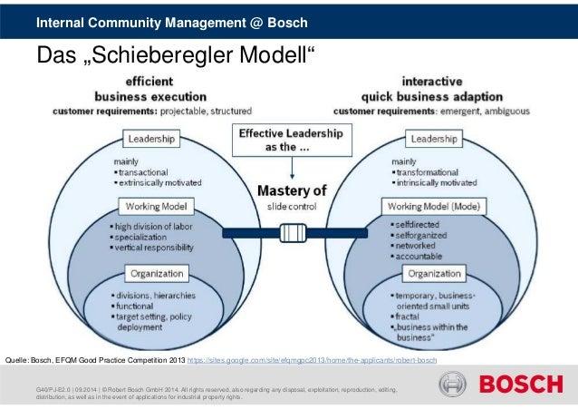"""Internal Community Management @ Bosch  Das """"Schieberegler Modell""""  Quelle: Bosch, EFQM Good Practice Competition 2013 http..."""