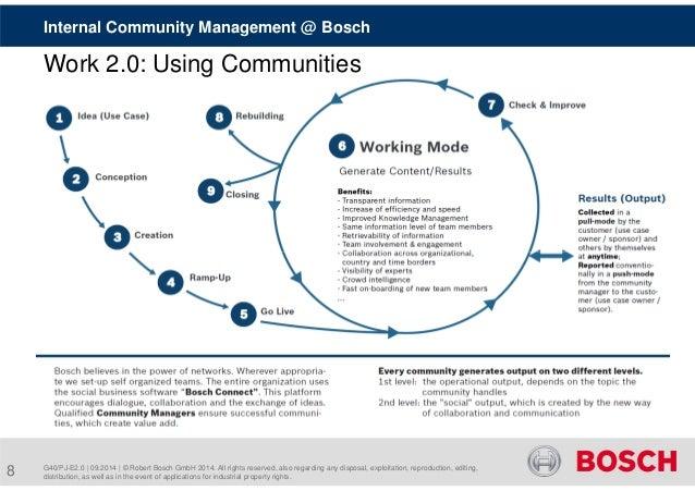 Internal Community Management @ Bosch  Work 2.0: Using Communities  G40/PJ-E2.0 | 09.2014 | © Robert Bosch GmbH 2014. All ...