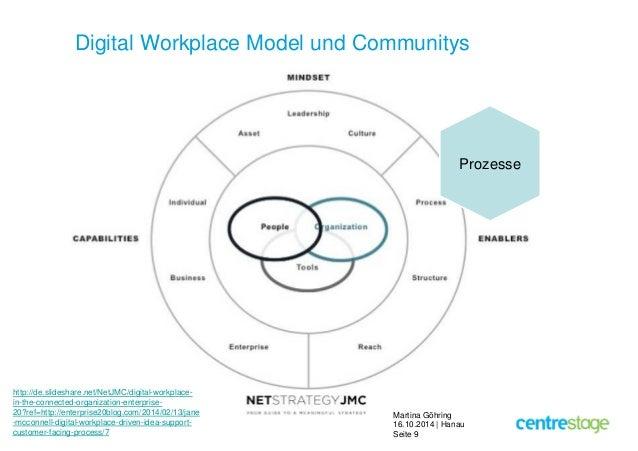 Digital Workplace Model und Communitys  Martina Göhring  16.10.2014 | Hanau  Seite 9  http://de.slideshare.net/NetJMC/digi...