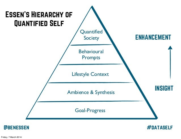 Essen's Hierarchy of Quantified Self Quantified Society  ENHANCEMENT  Behavioural Prompts Lifestyle Context Ambience & Synt...