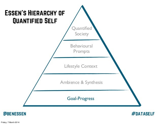 Essen's Hierarchy of Quantified Self Quantified Society Behavioural Prompts Lifestyle Context Ambience & Synthesis Goal-Pro...