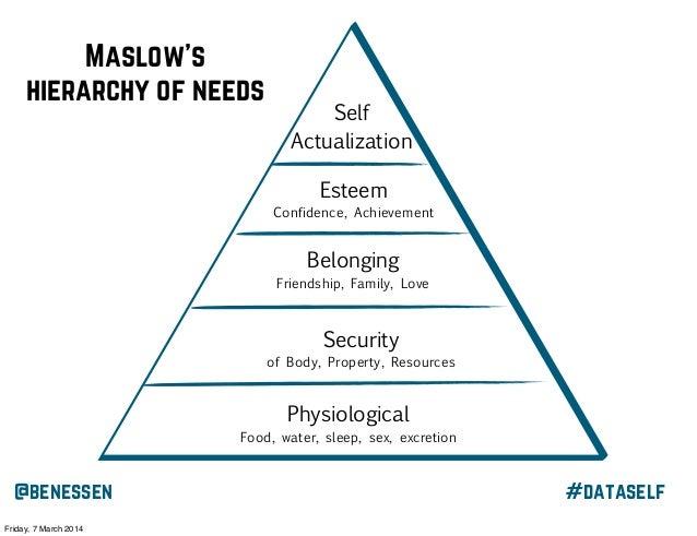 Maslow's hierarchy of needs  Self Actualization Esteem Confidence, Achievement  Belonging Friendship, Family, Love  Securi...