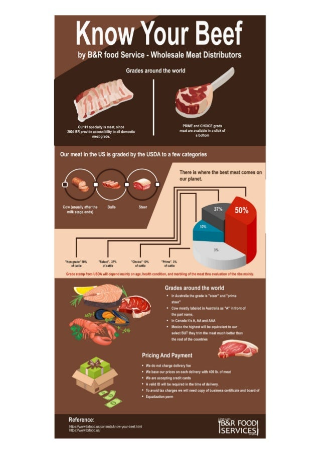 Know Your Beef by B&R food Service - Wholesale Meat Distributors