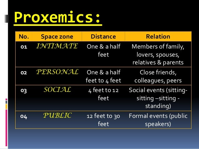 Proxemics: No. Space zone Distance Relation 01 INTIMATE One & a half feet Members of family, lovers, spouses, relatives & ...