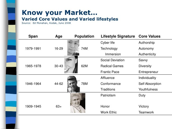 Know your Market… Varied Core Values and Varied lifestyles Source: Ed Monahan, Kodak, June 2008         Span              ...