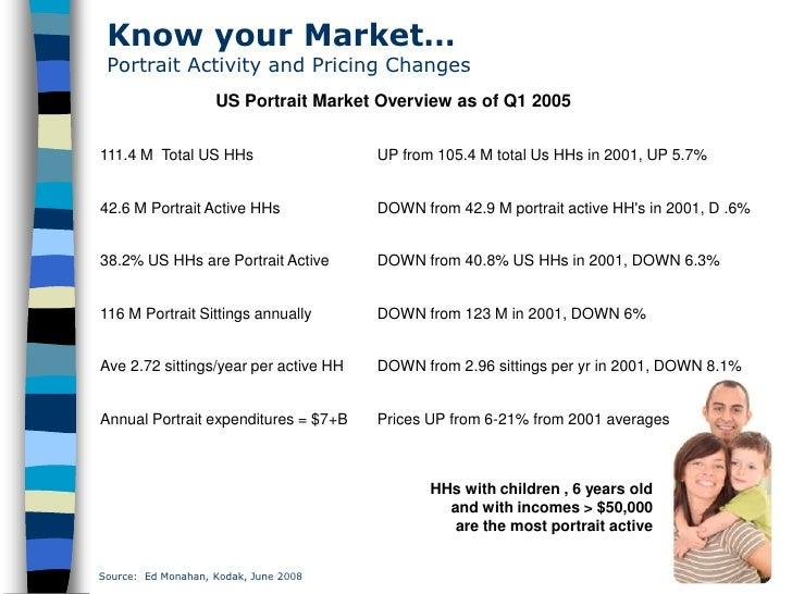Know your Market…  Portrait Activity and Pricing Changes                     US Portrait Market Overview as of Q1 2005   1...