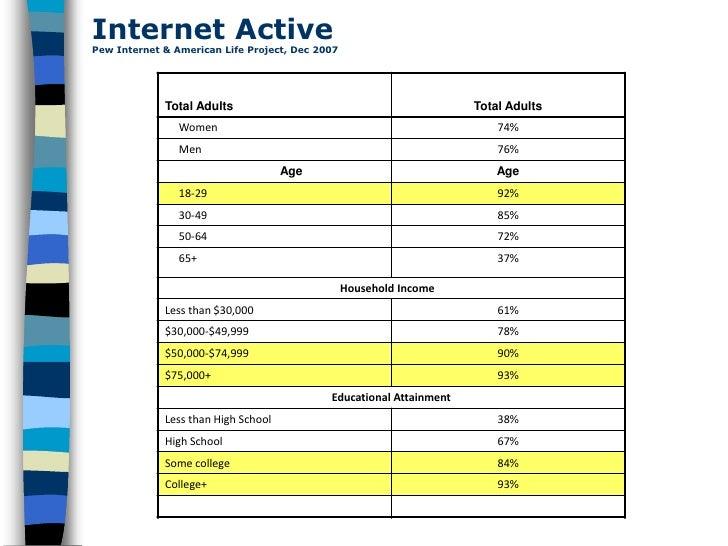 Internet Active Pew Internet & American Life Project, Dec 2007                  Total Adults                              ...