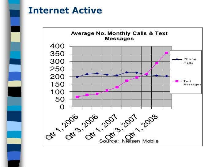 Internet Active            Average No. Monthly Calls & Text                     Messages     400     350                  ...