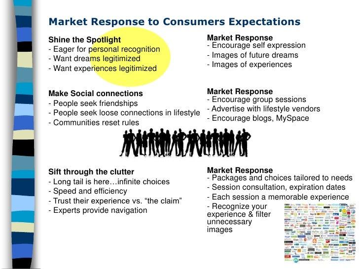 Market Response to Consumers Expectations                                                Market Response Shine the Spotlig...