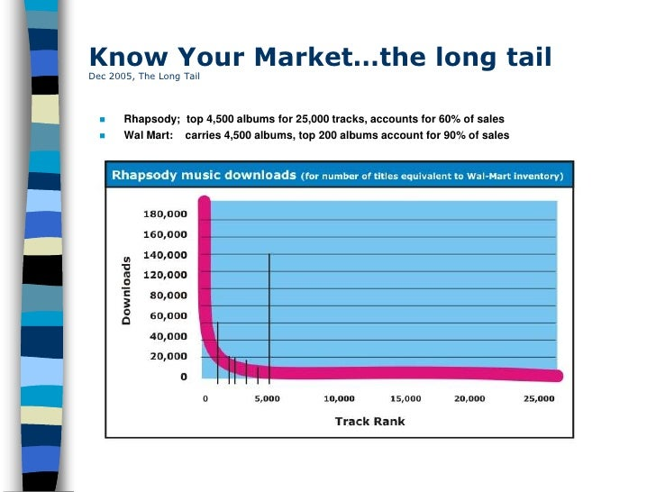 Know Your Market…the long tail Dec 2005, The Long Tail          Rhapsody; top 4,500 albums for 25,000 tracks, accounts fo...