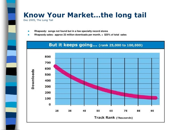 Know Your Market…the long tail Dec 2005, The Long Tail           Rhapsody: songs not found but in a few specialty record ...