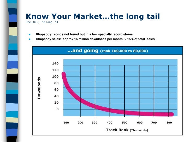 Know Your Market…the long tail Dec 2005, The Long Tail          Rhapsody: songs not found but in a few specialty record s...