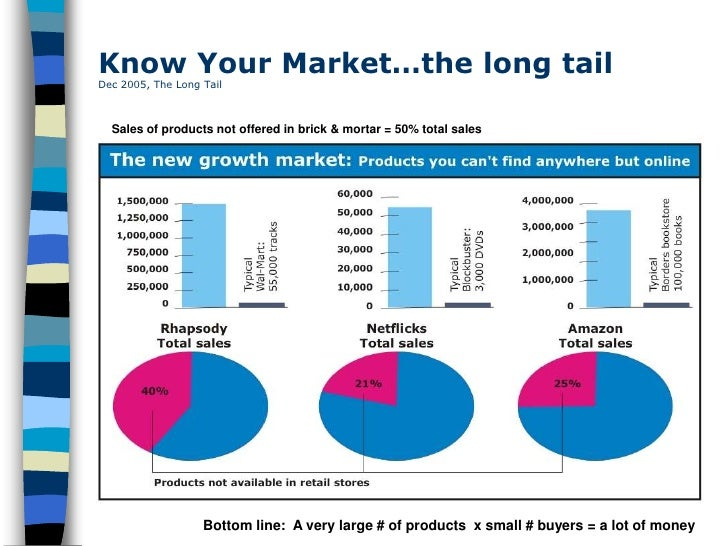 Know Your Market…the long tail Dec 2005, The Long Tail      Sales of products not offered in brick & mortar = 50% total sa...