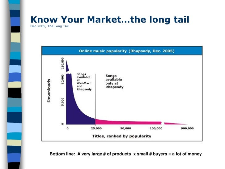 Know Your Market…the long tail Dec 2005, The Long Tail                Bottom line: A very large # of products x small # bu...