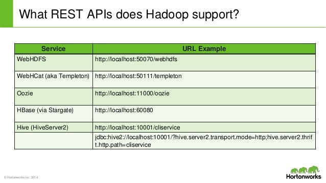 Securing Hadoop's REST APIs with Apache Knox Gateway Hadoop