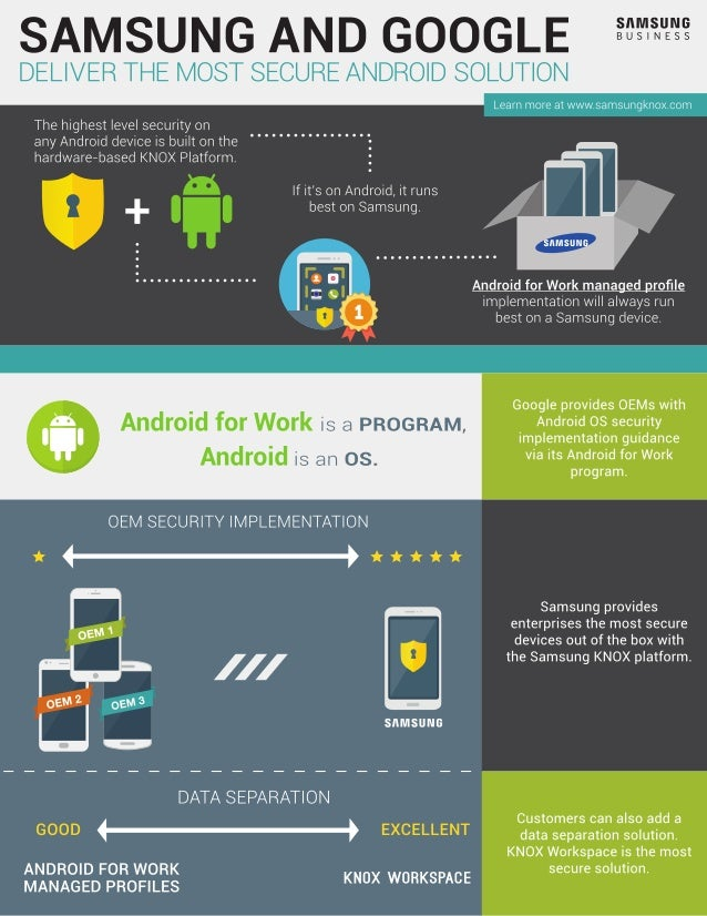 Infographic: Samsung and Google Deliver the Most Secure ...