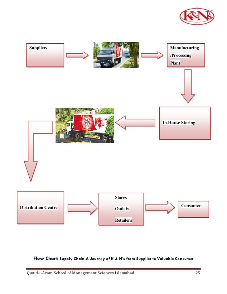 kfc process flow chart Copper mining process flow chart xsm is a leading global  home aboutlargest database of quality sample essays and research papers on kfc process flow chart.