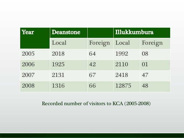 Year Deanstone Illukkumbura Local Foreign Local Foreign 2005 2018 64 1992 08 2006 1925 42 2110 01 2007 2131 67 2418 47 200...