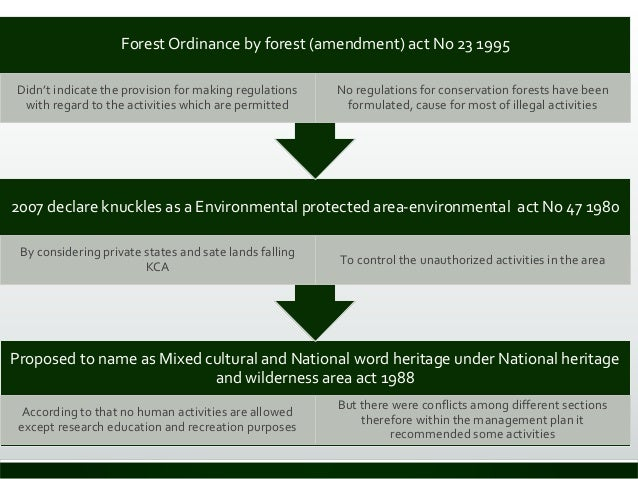 Proposed to name as Mixed cultural and National word heritage under National heritage and wilderness area act 1988 Accordi...