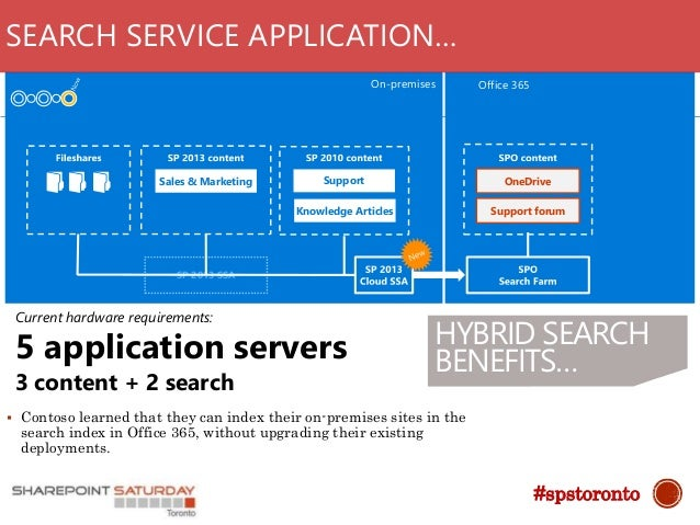 Considerations before implementing Hybrid search