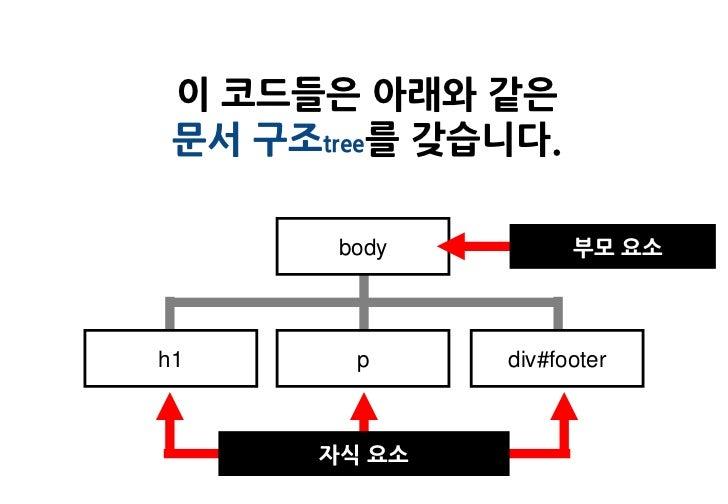 이 코드들은 아래와 같은 문서 구조tree를 갖습니다.        body         부모 요소h1       p     div#footer       자식 요소