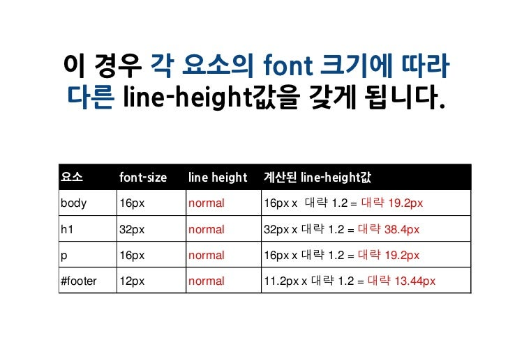 이 경우 각 요소의 font 크기에 따라다른 line-height값을 갖게 됩니다.요소        font-size   line height   계산된 line-height값body      16px        no...