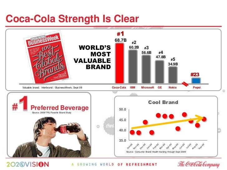 Growing Teen Drinkers                                         Teen User Base                  Source: Consumer Brand Healt...