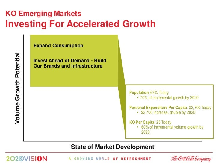 KO Emerging Markets Investing For Accelerated Growth                              Expand Consumption   Volume Growth Poten...