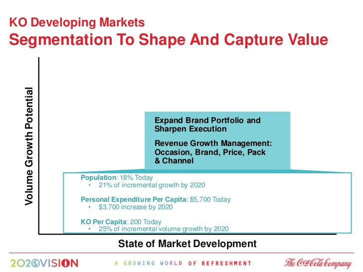 KO Developing Markets Segmentation To Shape And Capture Value   Volume Growth Potential                                   ...