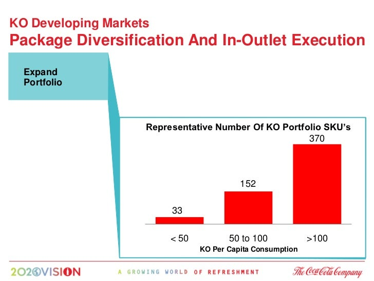 KO Developing Markets Package Diversification And In-Outlet Execution   Expand   Portfolio                                ...