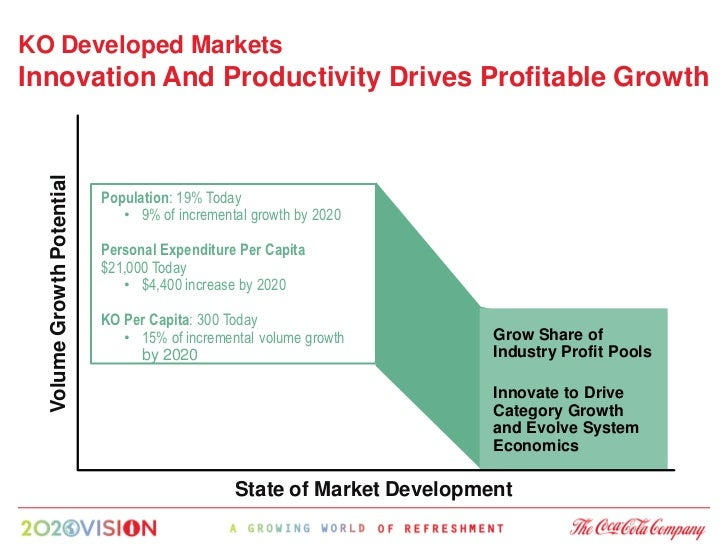 KO Developed Markets Innovation And Productivity Drives Profitable Growth   Volume Growth Potential                       ...