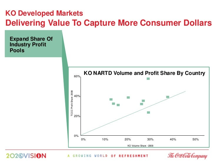 KO Developed Markets Delivering Value To Capture More Consumer Dollars  Expand Share Of  Industry Profit  Pools           ...