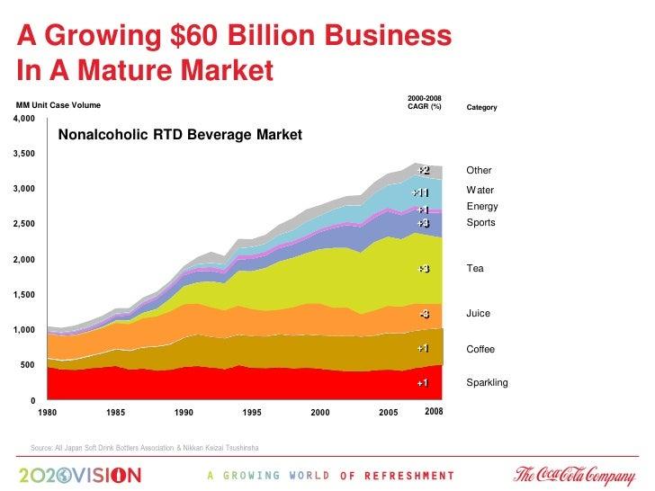 A Growing $60 Billion Business In A Mature Market                                                                         ...