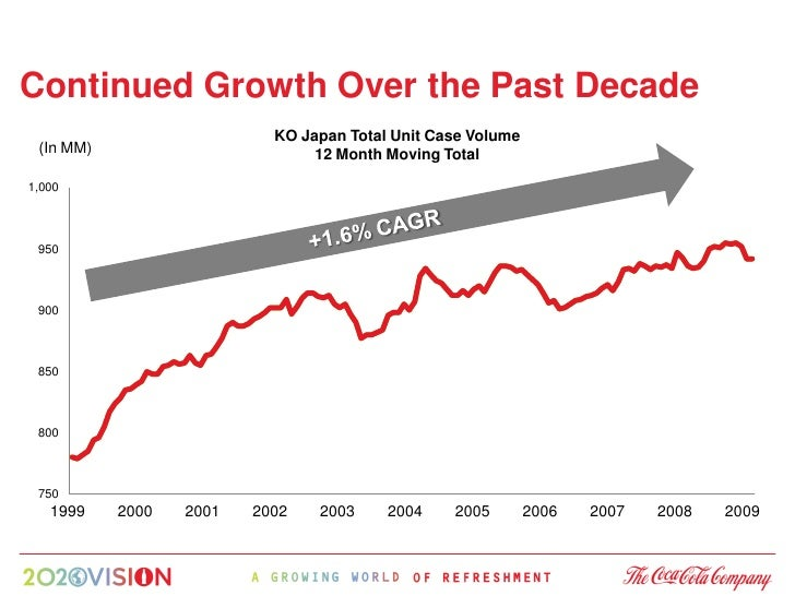 Continued Growth Over the Past Decade                            KO Japan Total Unit Case Volume  (In MM)                 ...