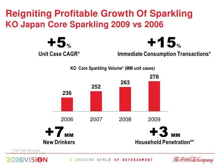 Reigniting Profitable Growth Of Sparkling KO Japan Core Sparkling 2009 vs 2006                                        +5  ...