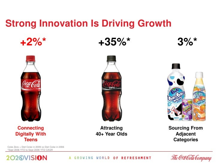 Strong Innovation Is Driving Growth            +2%*                                       +35%*             3%*           ...