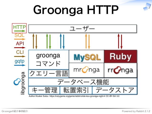 Groongaの紹介事例紹介 Powered�by�Rabbit�2.1.2 Groonga�HTTP ���������� ���� キー管理 転置索引 データストア データベース機能 クエリー⾔語 ������� コマンド ��� ����...
