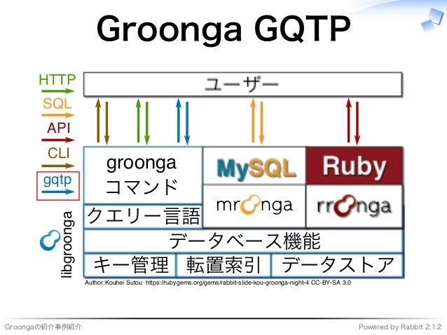 Groongaの紹介事例紹介 Powered�by�Rabbit�2.1.2 Groonga�GQTP ���������� ���� キー管理 転置索引 データストア データベース機能 クエリー⾔語 ������� コマンド ��� ����...