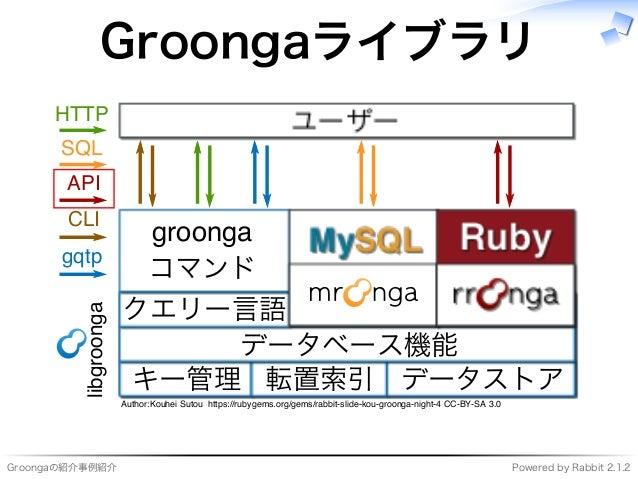 Groongaの紹介事例紹介 Powered�by�Rabbit�2.1.2 Groongaライブラリ ���������� ���� キー管理 転置索引 データストア データベース機能 クエリー⾔語 ������� コマンド ��� ����...