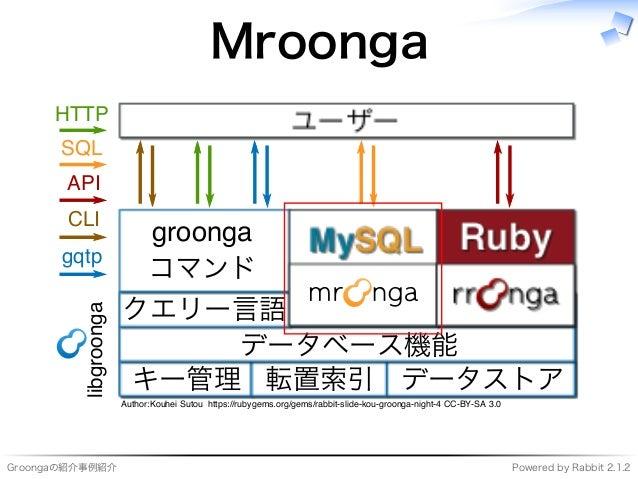 Groongaの紹介事例紹介 Powered�by�Rabbit�2.1.2 Mroonga ���������� ���� キー管理 転置索引 データストア データベース機能 クエリー⾔語 ������� コマンド ��� ���� ��� ...