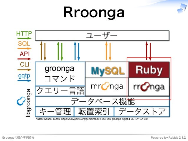 Groongaの紹介事例紹介 Powered�by�Rabbit�2.1.2 Rroonga ���������� ���� キー管理 転置索引 データストア データベース機能 クエリー⾔語 ������� コマンド ��� ���� ��� ...